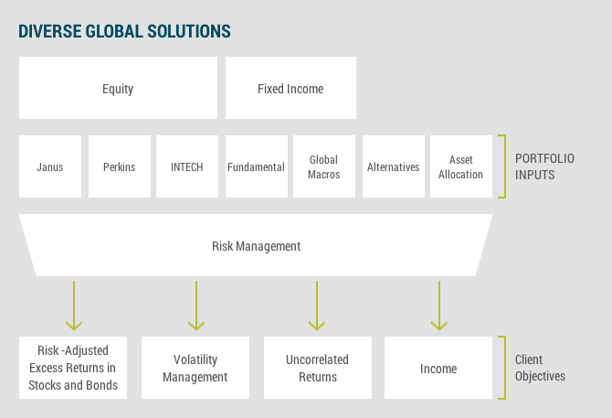 Diverse Global Solutions