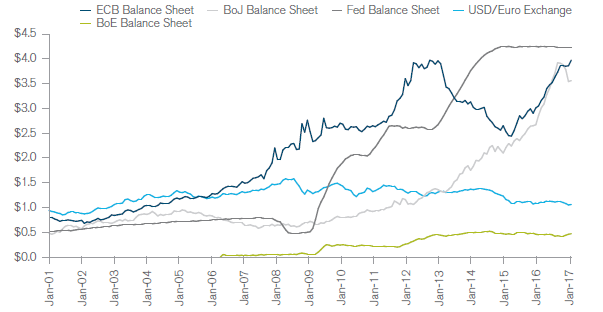 Chart: Central Bank Balance Sheet (US$)